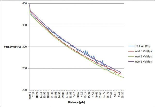 labradar 68 caliber less-lethal non-lethal testing forensics
